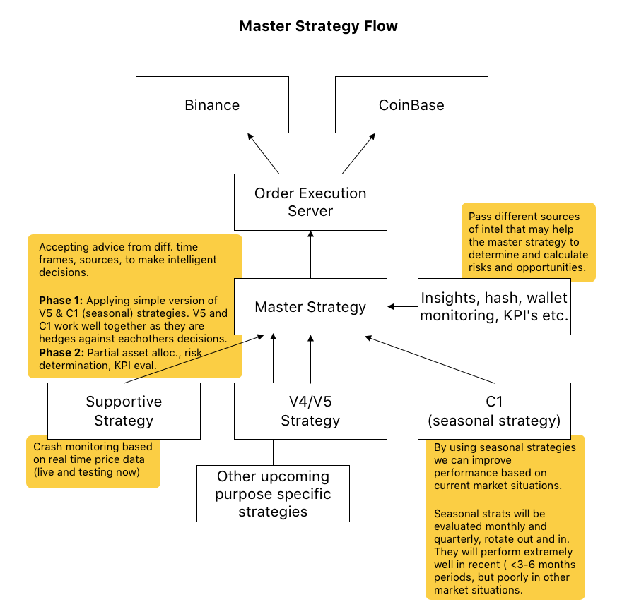 Master Strategy Flow
