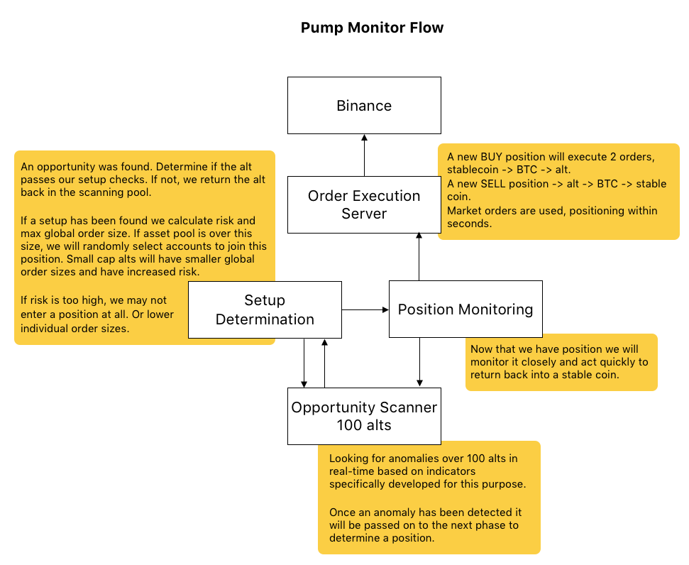 Pump Monitor Flow