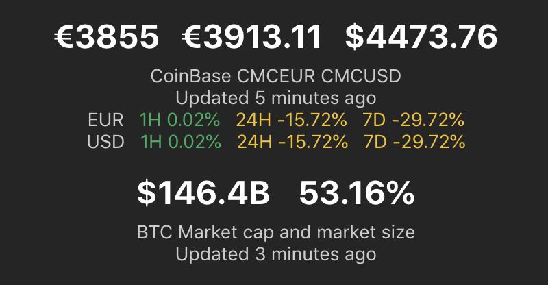 Market cap 146B