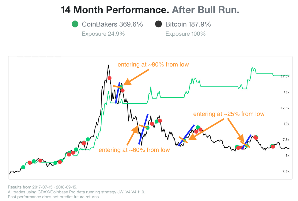 Performance after bull run